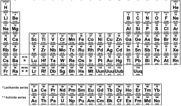 Most elements on the periodic table are a gases b metals c download png urtaz Gallery