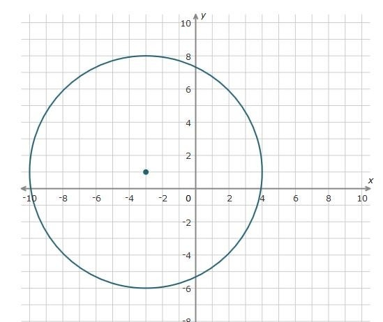 Write An Equation In Standard Form For The Circle Shown A X 32