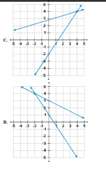 Which graph shows the solution to the following system ...