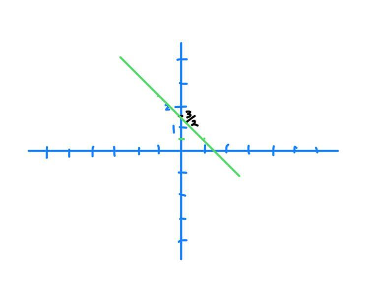 Which graph represents the function f(x)=(3/2)-x - Brainly.com