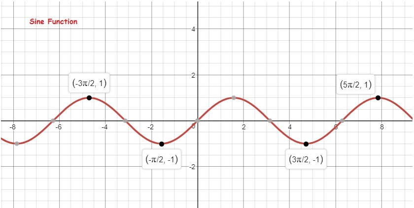 The Largest Possible Value For The Sine Function And The Cosine