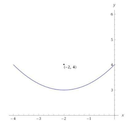 3 Write The Equation Of A Parabola With Focus 2 4 And Directrix Y 2 Show Your Work Including Brainly Com A parabola is the set of points in a plane that are the same distance from a given point and a given line in that plane. brainly com
