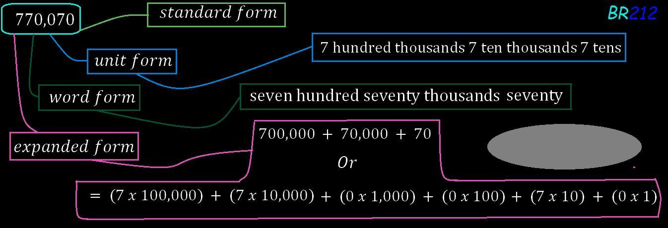 expanded form 770 070  How do you write 11, 11 in expanded form - Brainly.com
