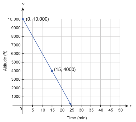 What is the slope of the line and what does it mean in this