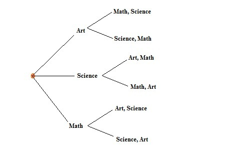 Space tree diagram sample answers complete wiring diagrams lloyd is arranging his science project math project and art rh brainly com dice tree diagram ccuart Images