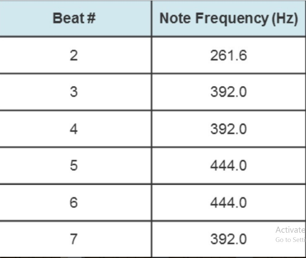 The musical frequency of notes is decreasing between beat