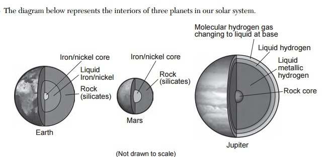 The diagram below represents the interiors of three planets in our the diagram below represents the interiors of three planets in our solar system which inference best describes the interiors of the planets in our solar ccuart Images