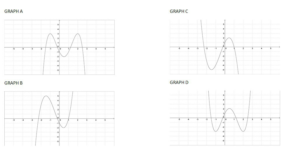 which of the following graphs represents the function f x    x4 - 2x3 - 3x2   4x   1