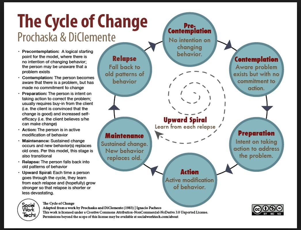 an examination of the stages of change model as proposed by prochaska and colleagues for addictive b