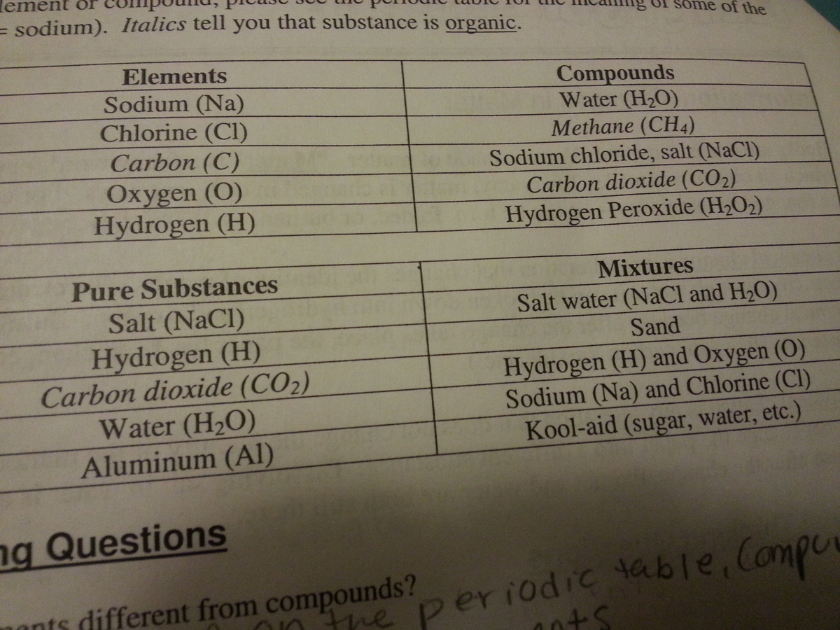 Is It Always Possible To Identify Something As An Element Compound