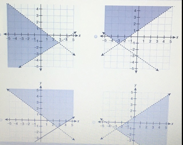 Which graph represents the solution set to the system of ...