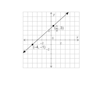 100 Points What Is The Equation Of This Line In Standard