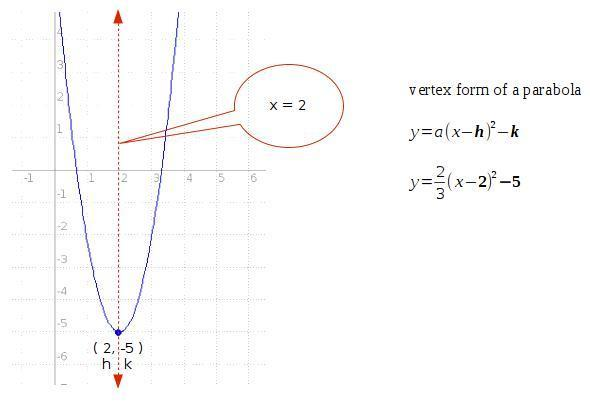 What Is The Equation Of The Axis Of Symmetry For The Parabola Y
