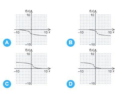Which graph represents the function f (x) = -^3√x+1-2 ...
