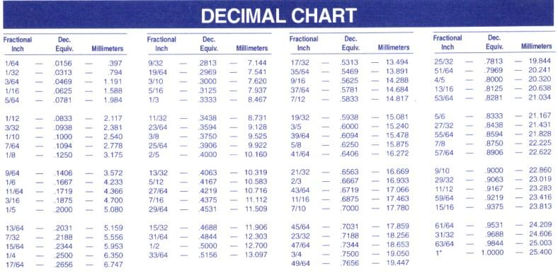 List Of Synonyms And Antonyms Of The Word Decimal Charts