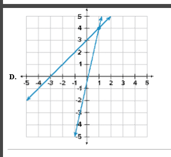 Which of the following graphs shows the solution to the ...