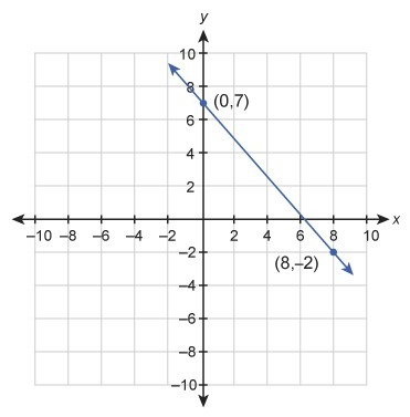 What Is The Slope Intercept Form Of The Linear Equation 2x8y32