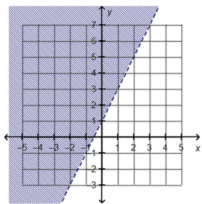 Which Linear Inequality Is Represented By The Graph? Y