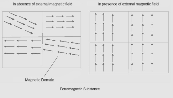Referring To The Ground State Orbital Diagram Of Fe And Fe3