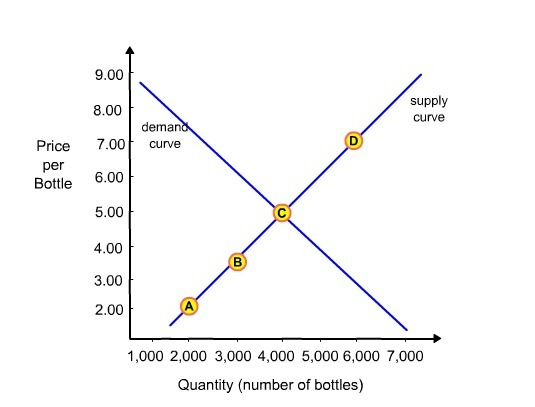 This graph shows the demand and supply of a particular brand