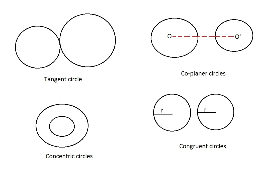 Circle A is _ to circle B  - Brainly com