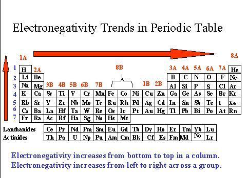 The Graph Below Shows The Electronegativities Of The Elements In The