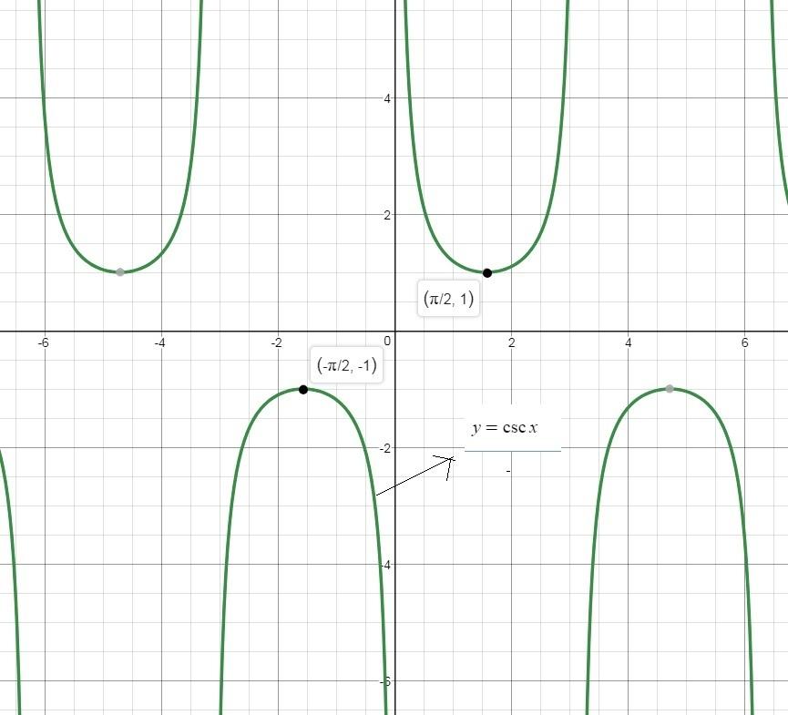 Choose The Function Whose Graph Is Given Below. A. Y = Cot X B. Y = Sec X C. Y =