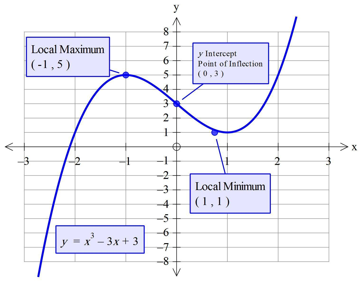Use the calculator to graph the function y = x3 – 3x + 3