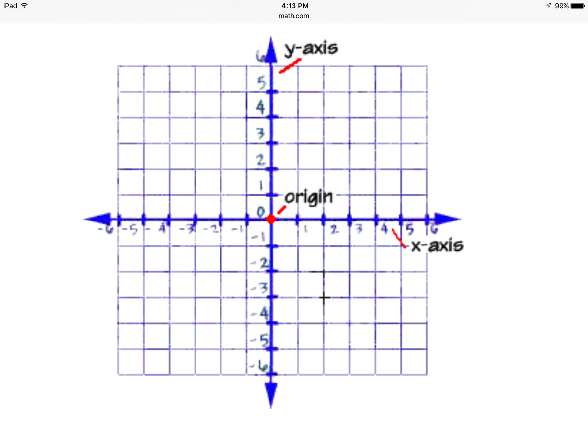 how to know when a cubic is positive or negative