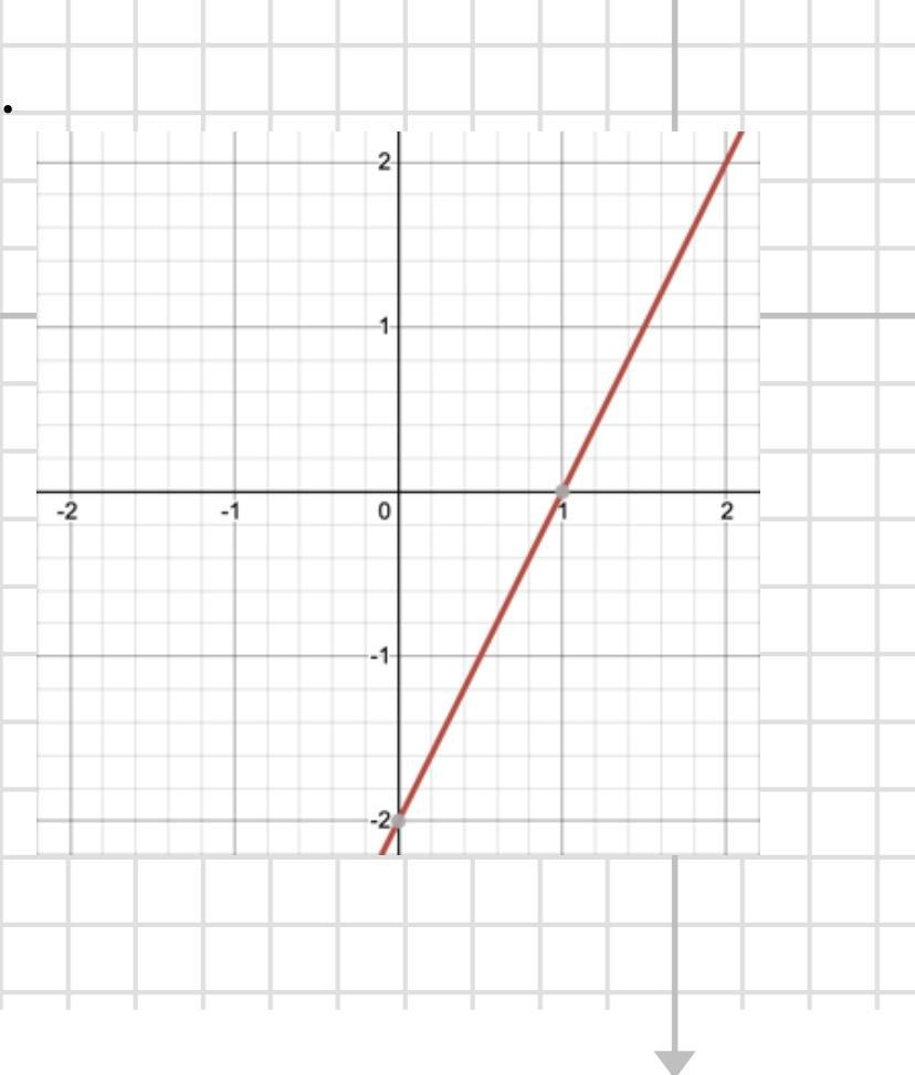 write the equation of the line in slope intercept form