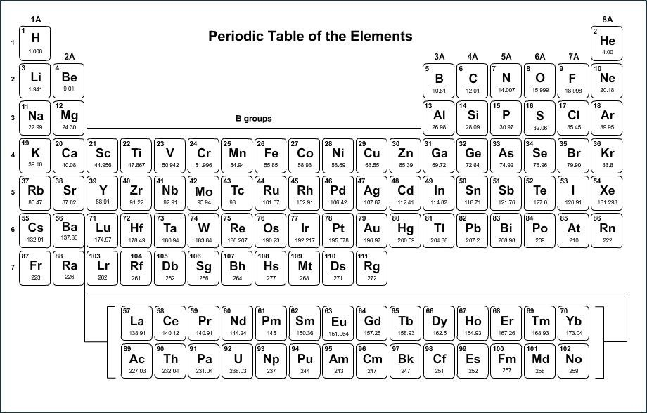 Looking At The Periodic Table Which Of These Elements Has The