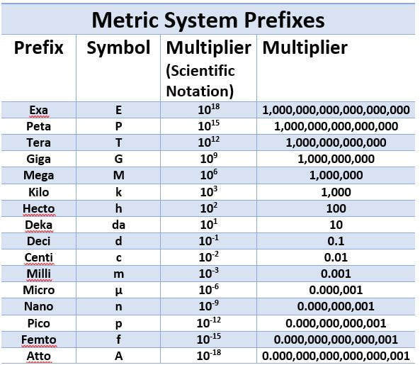 The Chief Advantage Of The Metric System Over Other Systems Of