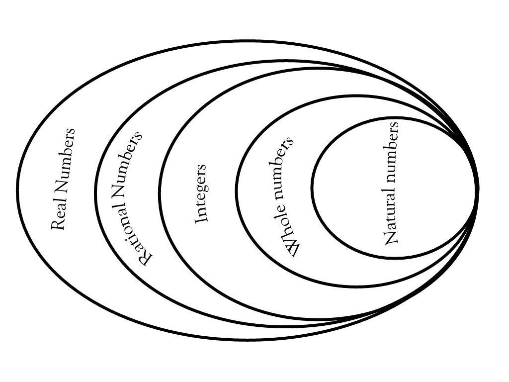 Which Venn Diagram Best Represents The Relationship Along