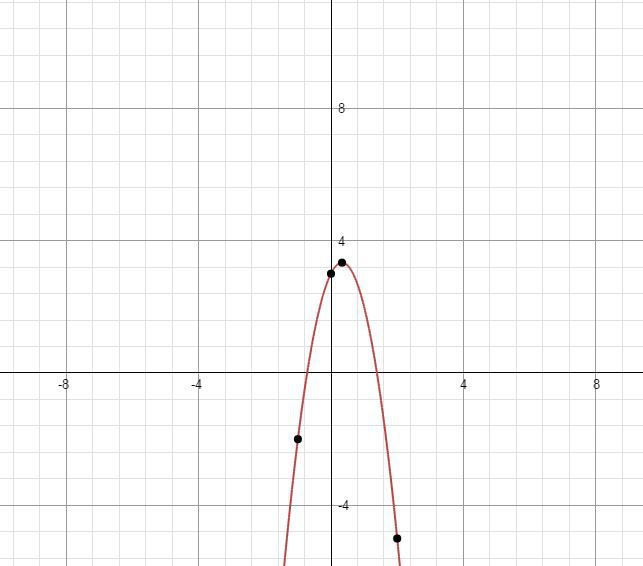 dfc93f5f4b06fe22bc6aacb5c9da39ab Mathway Average Rate Of Change on formula precalculus, between points, worksheet answer key, linear function, function college algebra, same graph, ap calculus, formula used graph, quadratic function,
