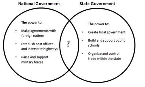 Between The 3 Branches Of Government Venn Diagram Car Wiring