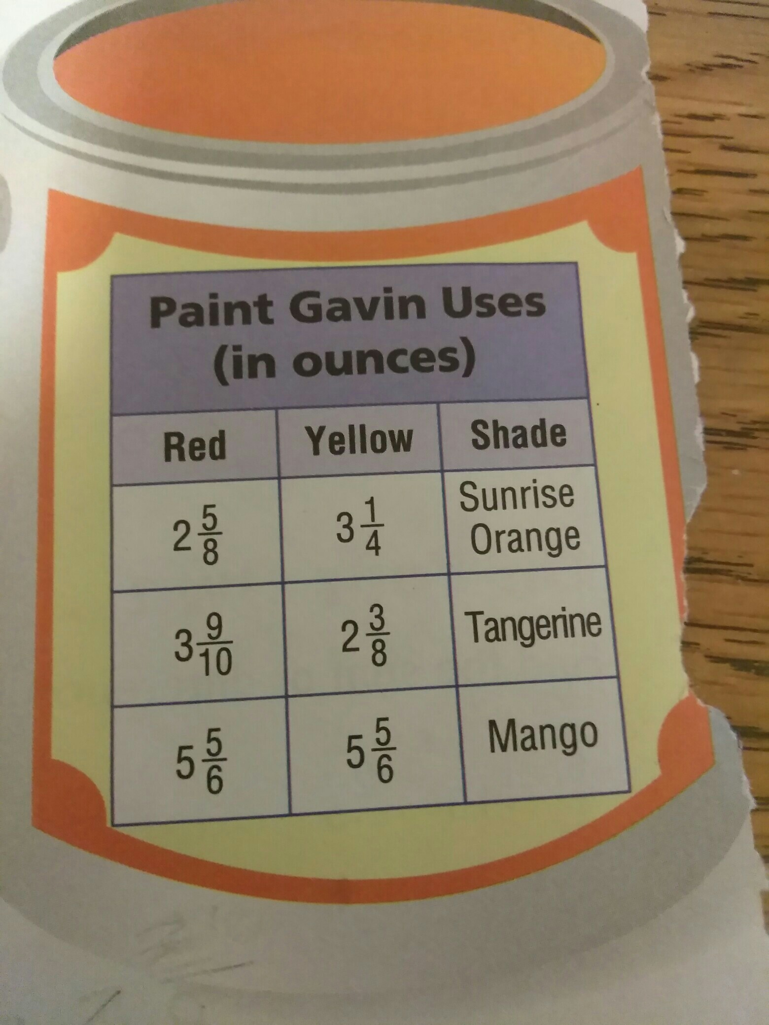 Gavin Is Making A Batch Of Sunrise Orange Paint For An Art Project How Much Does Mix Brainly
