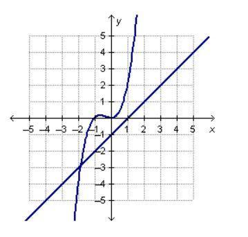 The graph shows the system of equations that can be used ...