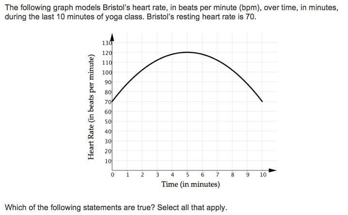 The Following Graph Models Bristols Heart Rate In Beats Per Minute