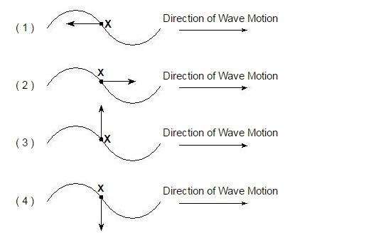 A Transverse Wave Is Moving Toward The Right In A Uniform Medium