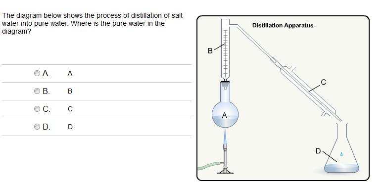 Water Distiller Diagram ~ The diagram below shows process of distillation