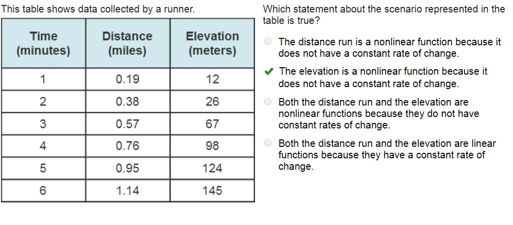 Which Statement About The Scenario Represented In The Table Is True