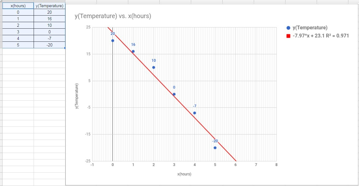 The data set represents a progression of hourly temperature