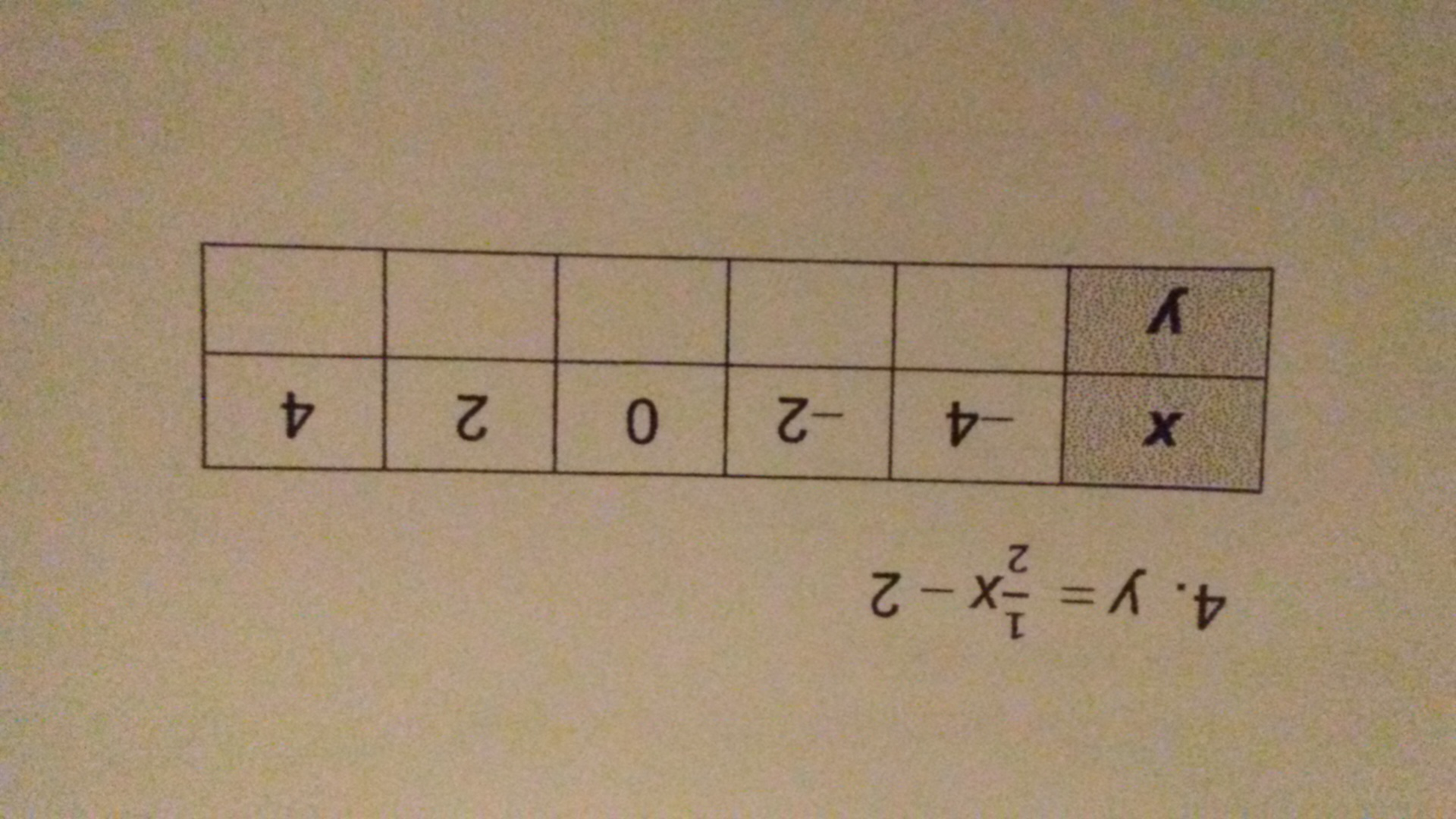 how to make a equation from a table