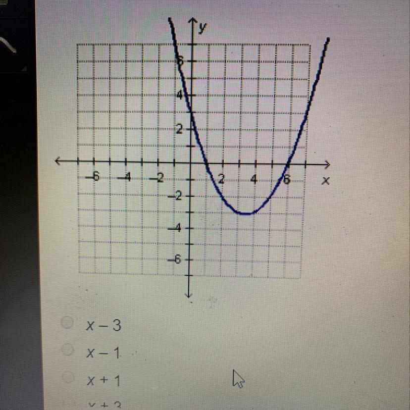 What must be a factor of the polynomial function f(x ...