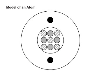 1  Which two particles are found in the nucleus of an atom