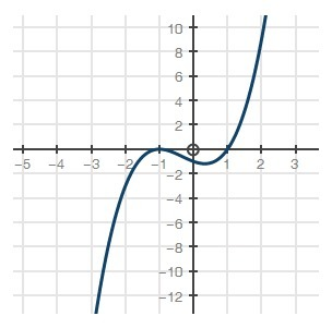 Which of the following functions best represents the graph ...