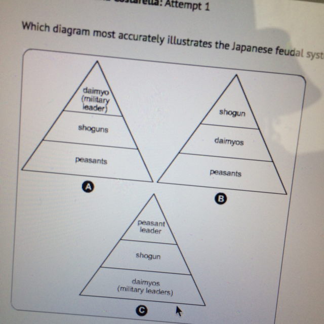which diagram most accurately illustrates the japanese feudal system