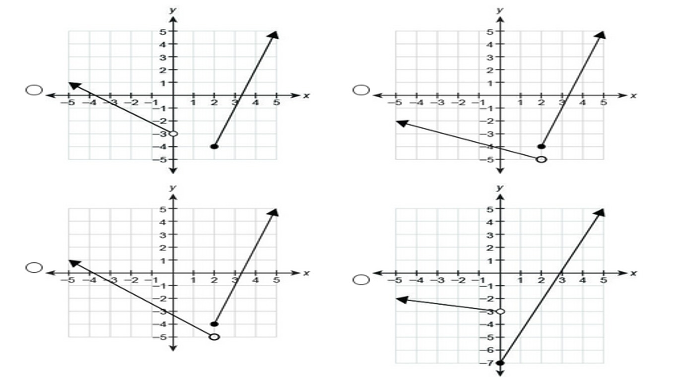 Which graph represents the piecewise-defined function? {−4 ...
