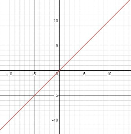 If f(x) and g(x) are inverse functions of each other ...