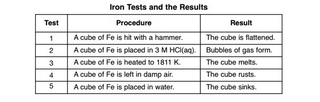 Five Cubes Of Iron Are Tested In A Laboratory The Tests And The